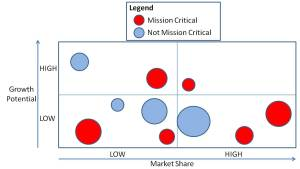 BCG matrix with mission-criticality superimposed