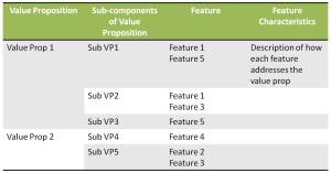 Value proposition-feature mapping table