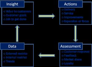 Customer insight cycle