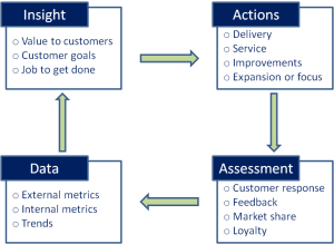 Customer insight cycle