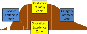 Geoffrey Moore's Four Innovation Zones